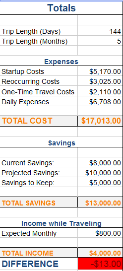 Travel budgeting spreadsheet totals column.
